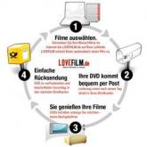 DVD und Blu Ray Flatrate