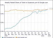 Statistik: Facebook erreicht 35% aller