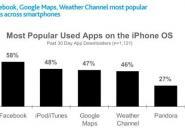 Studie: iPhone-Besitzer nutzen im Durchschnitt