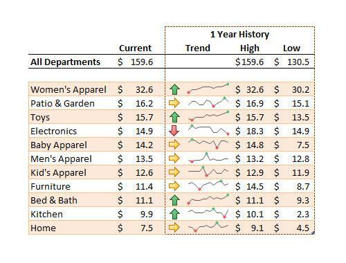 Microsoft Excel 2010 Sparklines