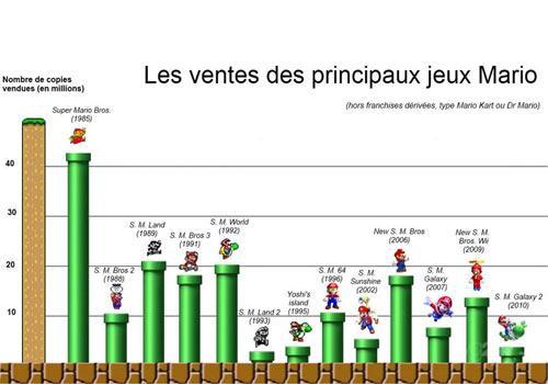 Mario Grafik Les ventes des principaux jeux Mario Verkaufszahlen