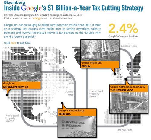 Steuertricks von Google