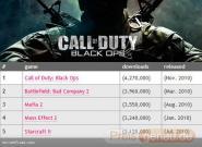 CoD: Black Ops: Das häufigste