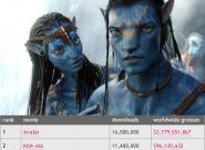 Meistkopierte Filme 2010: Avatar 16,5
