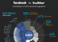 Die Statistik 2010 – Facebook