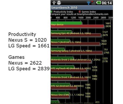LG VS Google Spieleleistungs Vergleich