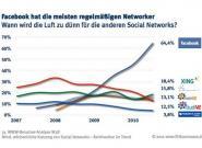 Facebook überrollt Deutschland: Xing, MeinVZ