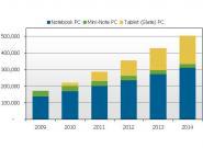 PC-Markt in der Krise, Tablet-Verkäufe