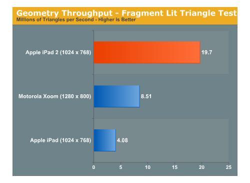iPad 2 Verleichstest