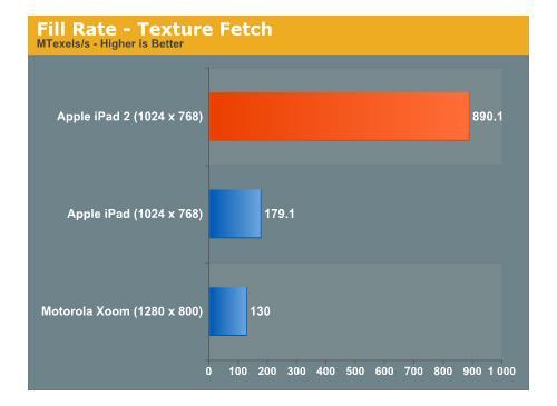 iPAd 2 im Grafik Vergleichstest