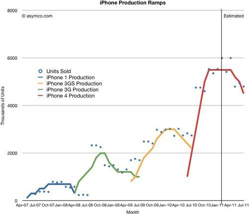 iPhone Verkaufszahlen im vergleich