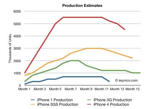 iPhone Produktions vergleich