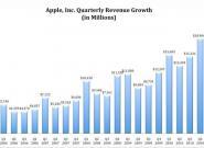 Apple umgarnt die Börse: 7