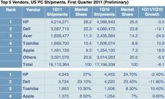 Apple Mac Verkäufe steigen um