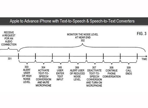 iPhone soll Telefonate mitschreiben