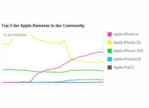 Flickr Kamera Statistik