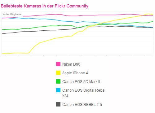 Beliebteste Flickr Kamera