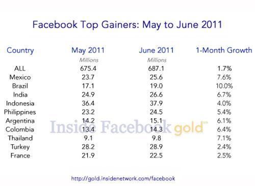 Facebook 10 Millionen User
