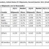 Apple überholt Acer: Mit iMac,