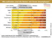 Studie: iPhone in Deutschland beliebtestes
