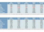 Apple ist der drittgrößte PC-Hersteller
