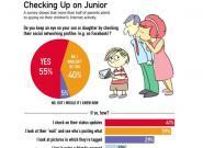 Facebook.com: 50% aller Eltern stalken