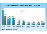Nokia, Apple & Co: Samsung