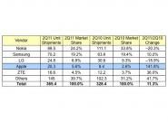 Neue Zahlen zum Handymarkt: Apple,
