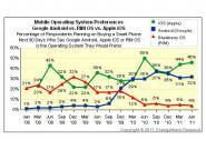 46% aller Smartphone-Käufer entscheiden sich