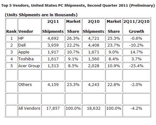 Verkaufszahlen PC in USA