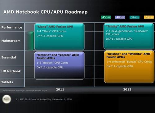AMD und XBox