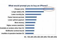 Billig-iPhone in 2012 könnte Apple's