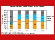 PS3 Konsole erreicht 31% Marktanteil