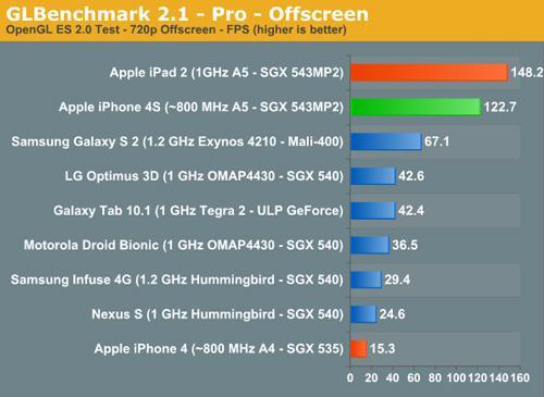 iPad2 iPhone 4S samsung Galaxy S2