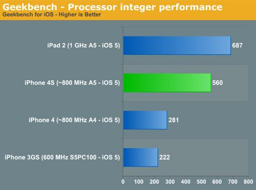 iPhone 4S im Vergleich iPad