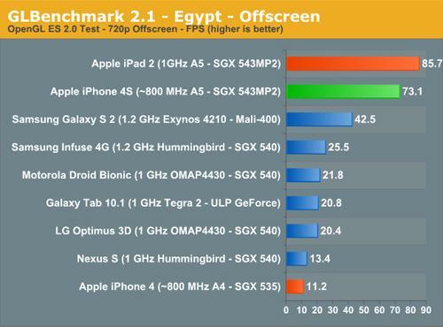iPad 2 iPhone 4S Samsung Galaxy S2 vergleich