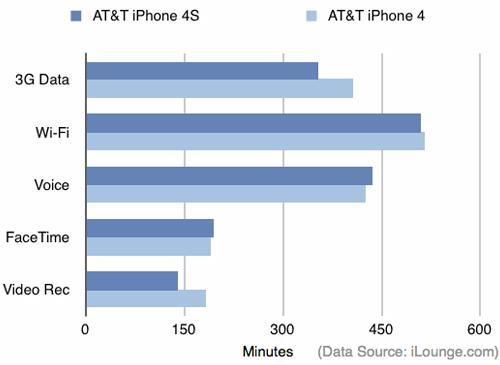 iPhone 4S vs iPhone 4 Daten