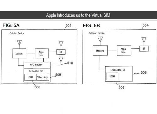 Apple iPhone Simkarten Patent