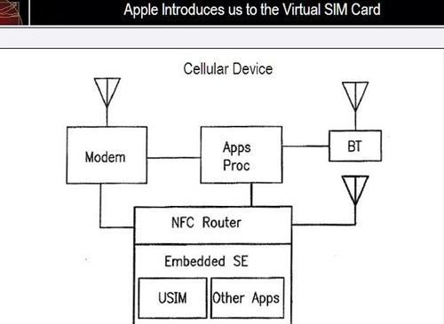 Apple Simkarten Patent