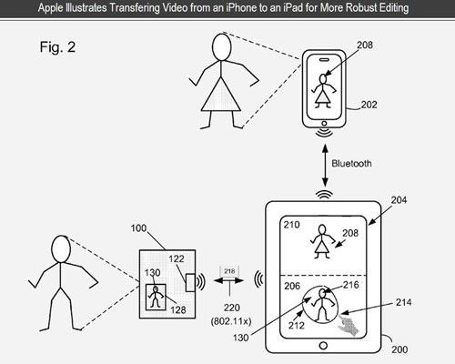iPad 3D Steuerung