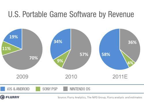 Android iOS Nintendo PSP marktanteile