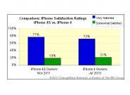 Studie: iPhone 4S Nutzer zufriedener