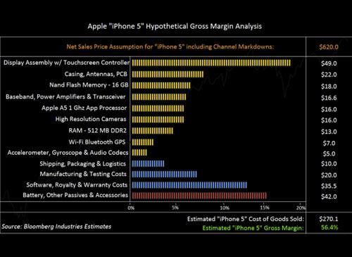 iPhone 5 Kostentabele