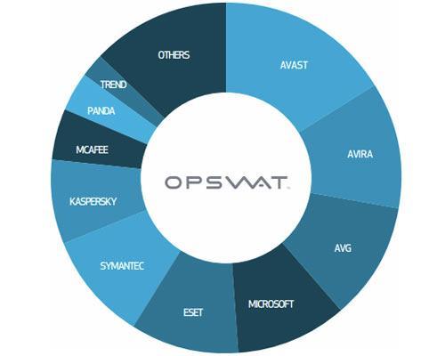 Die beliebtesten Virenscanner der Welt OPSWAT
