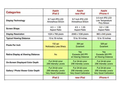 iPad und iPhone 4 Displayvergleichs daten