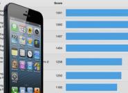 iPhone 5 schlägt Samsung Galaxy